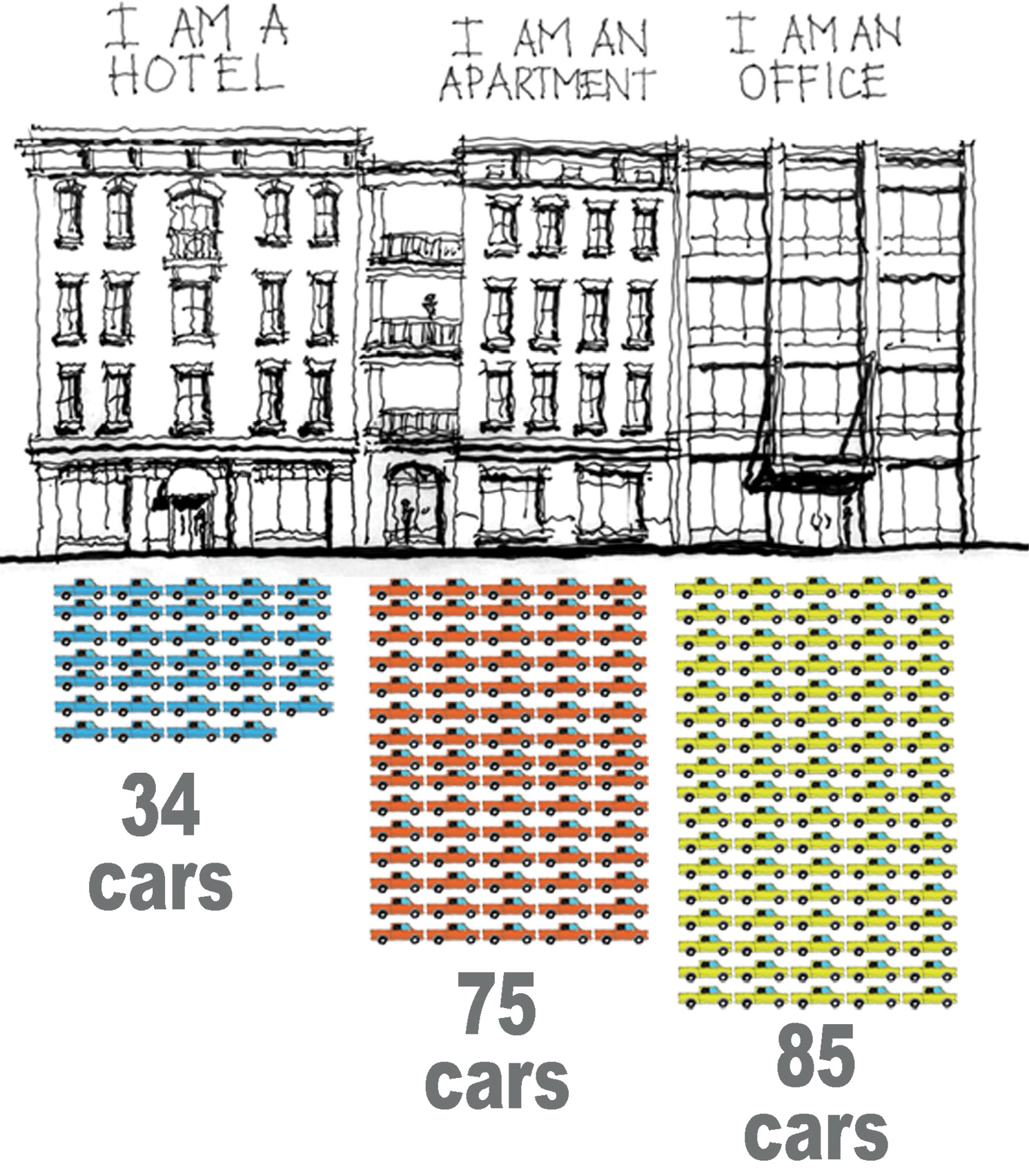 In a post for buildingsarecool.com, local architect Stephen Ramos calculated required parking for buildings of the same size but different uses, based on City of Charleston ratios, and determined that hotels contribute the least to traffic congestion.